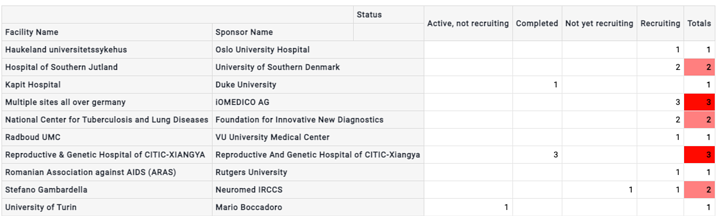 Top ten facilities conducting molecular diagnostics clinical trials and its sponsor name, and the status of the trial