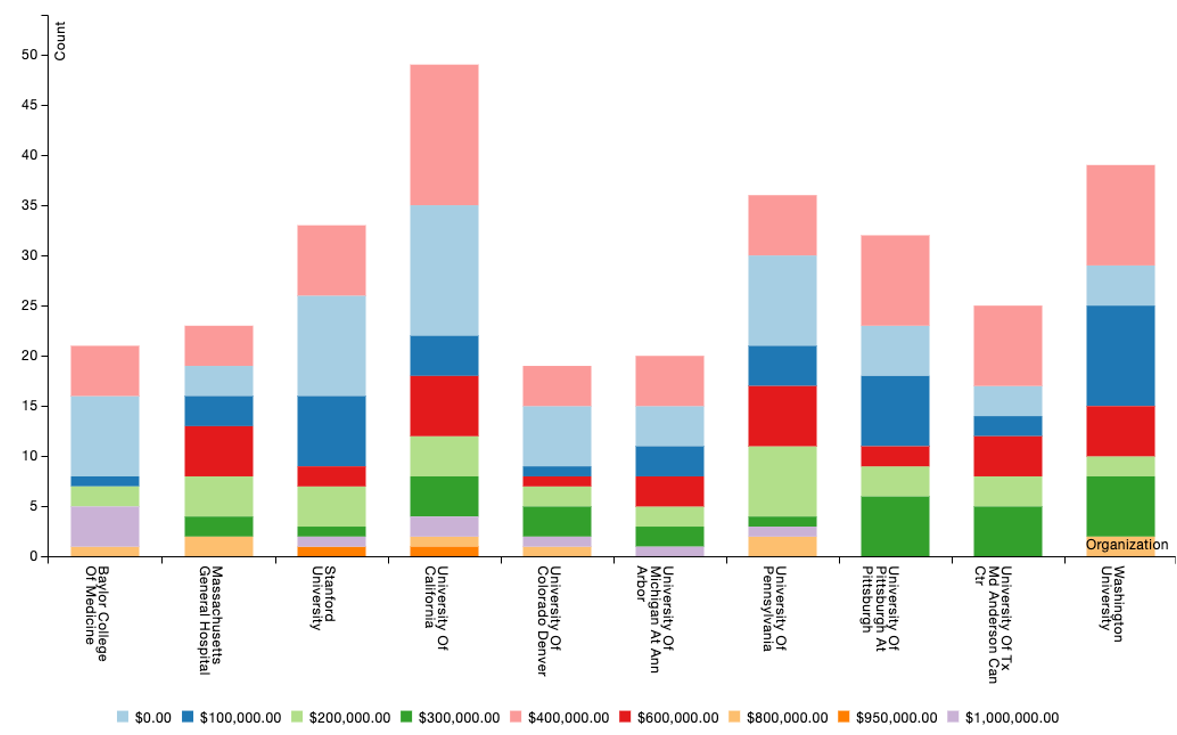 Organizations and the grants they received by amount for gene therapy. Note - $0 represents grants less than $100,000
