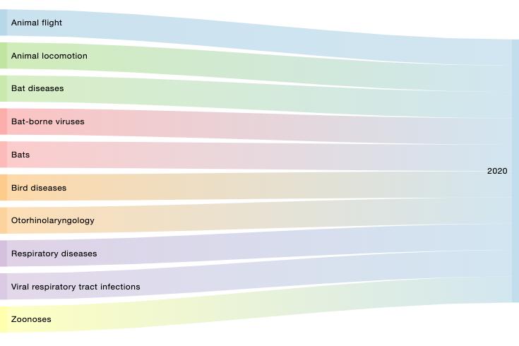 News in 2020 on intranasal sprays and respiratory illnesses