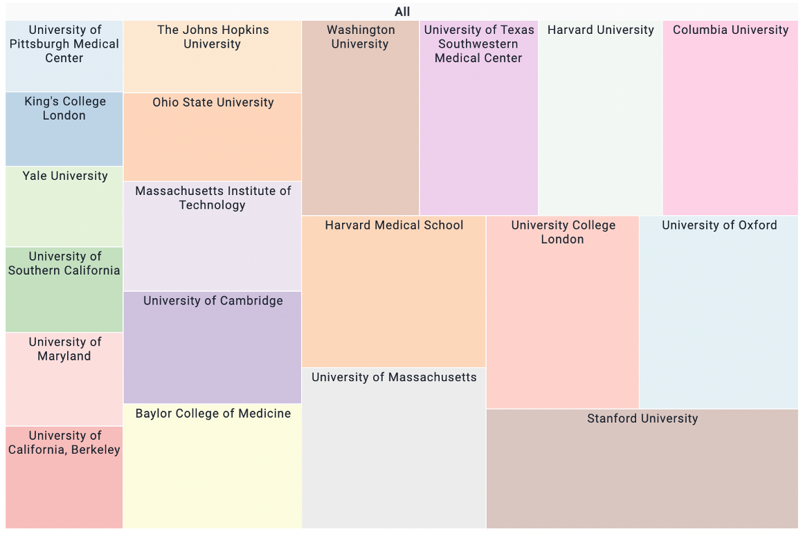 Top 20 universities mentioned in gene therapy news in the last year