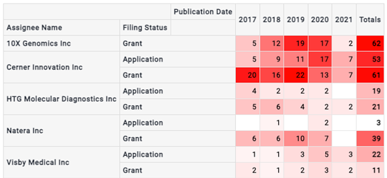 Top five patent assigneesfor the period including filing status and publication date