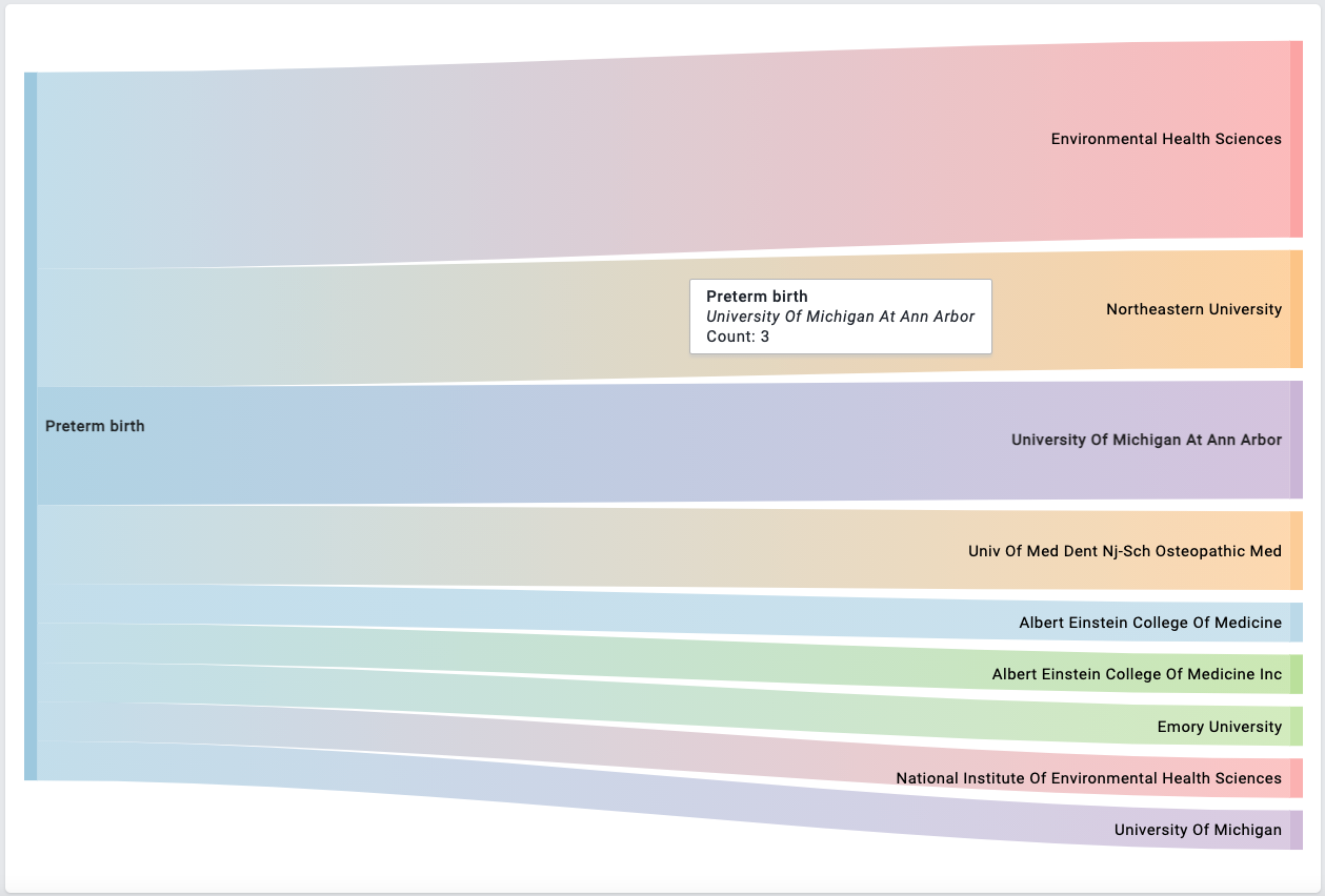 sankey diagram universities and institutions currently recieving funding on studies linking preterm birth and phthalates
