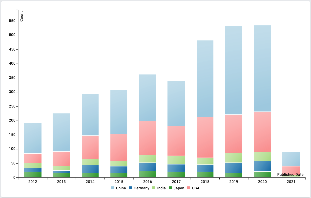 stacked bar graph showing countries publishing most often on phthalates from 2012 to now