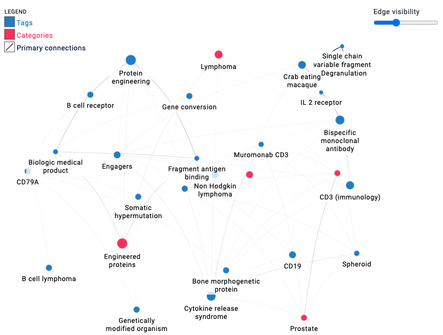 TeneoBio publication connections by research area and categories.