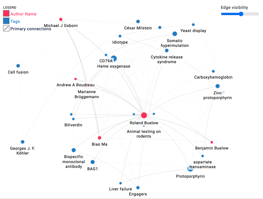 TeneoBio's publications by authors and research areas.