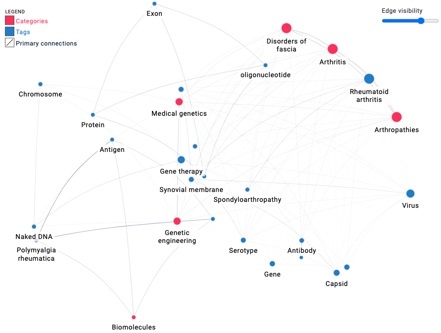Dr. Tak's patent research areas and categories and how they are related