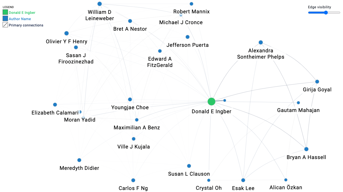 Ingber's connections to other authors on the topic of organ chips
