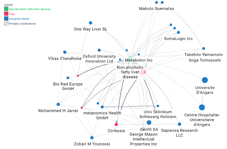 Leading corporate patent assignees at the intersection of biomarkers and NAFLD