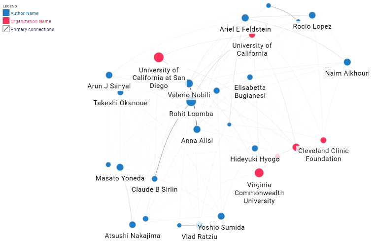 Leading academic researchers in the NAFLD space and their home university