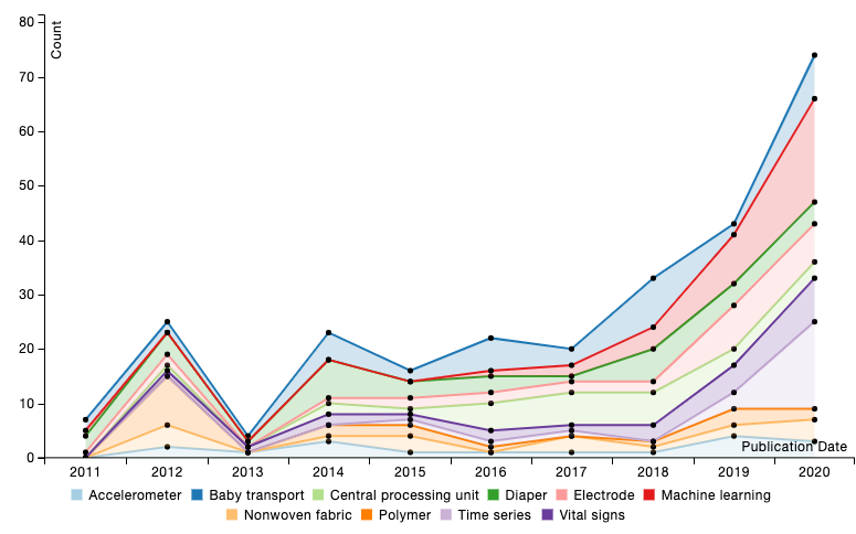 Patents for infant wearables from 2011 to 2020