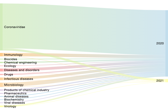 resoluteai sankey diagram showing publications dr.fauci was mentioned in for 2020